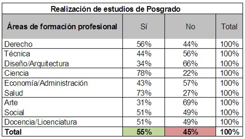 El 55% de los Graduados de la UNLP continuó con su formación a través de cursos de posgrados.